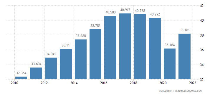 maldives employment to population ratio ages 15 24 total percent wb data