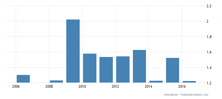 maldives expenditure on pre primary as percent of total government expenditure percent wb data
