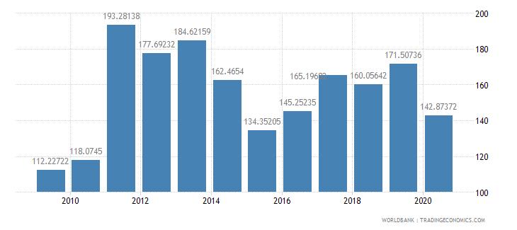 maldives export volume index 2000  100 wb data