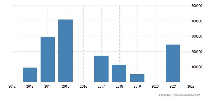 maldives exports aluminum