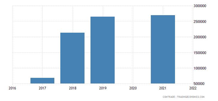 maldives exports bangladesh