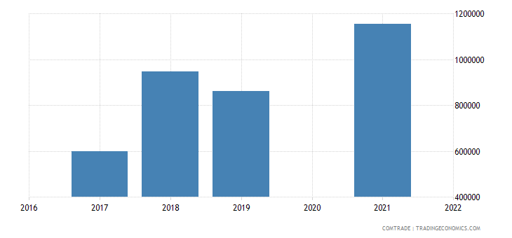 maldives exports costa rica
