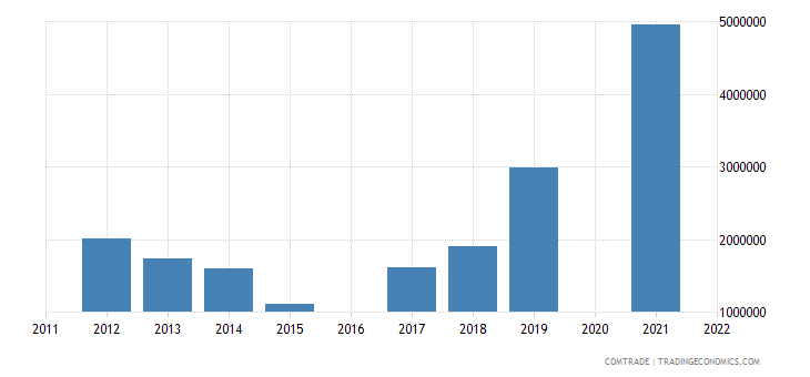 maldives exports india iron steel
