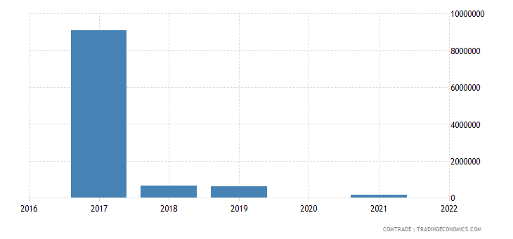 maldives exports ireland