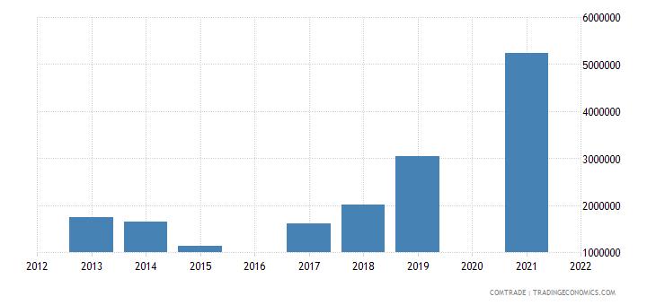 maldives exports iron steel