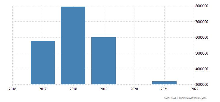 maldives exports italy