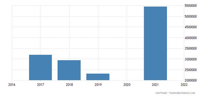 maldives exports japan