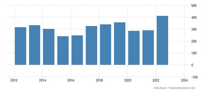 maldives exports merchandise customs current us$ millions seas adj  wb data