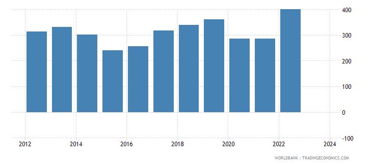 maldives exports merchandise customs current us$ millions wb data