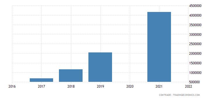 maldives exports netherlands