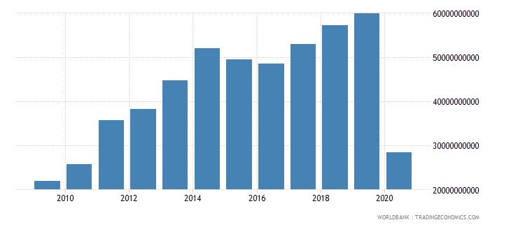 maldives exports of goods and services current lcu wb data