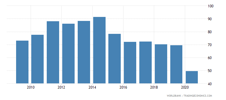 maldives exports of goods and services percent of gdp wb data