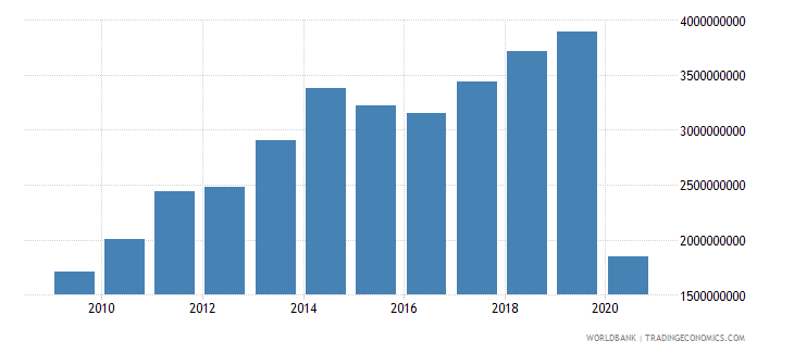 maldives exports of goods and services us dollar wb data