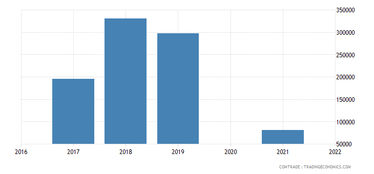 maldives exports philippines