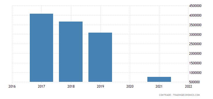 maldives exports spain