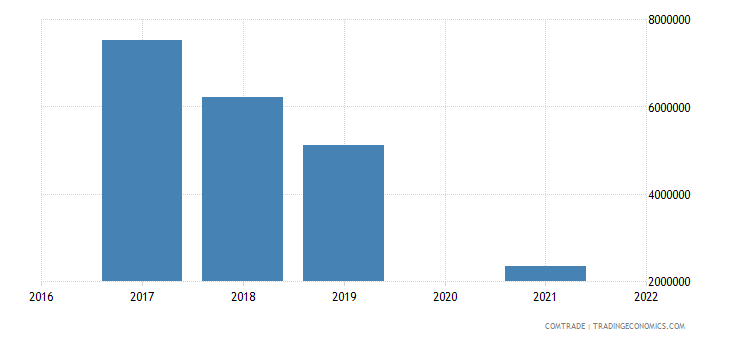 maldives exports sri lanka