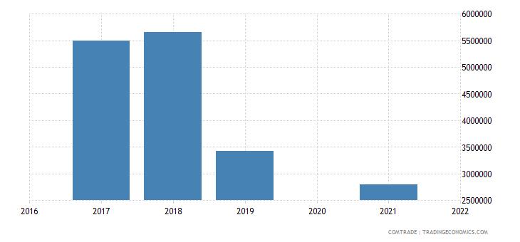maldives exports switzerland