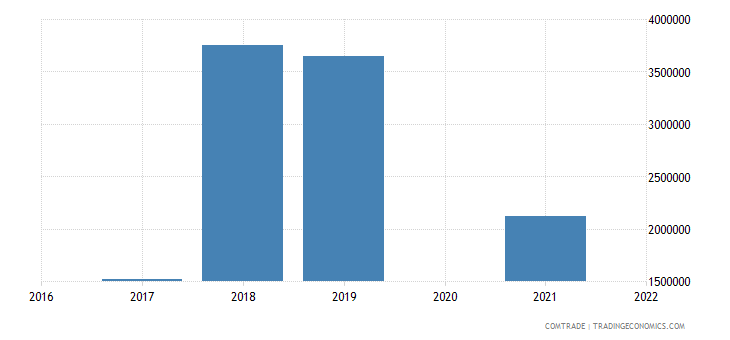 maldives exports vietnam
