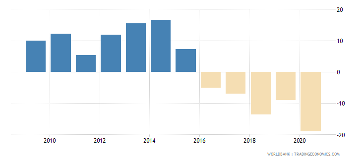 maldives external balance on goods and services percent of gdp wb data