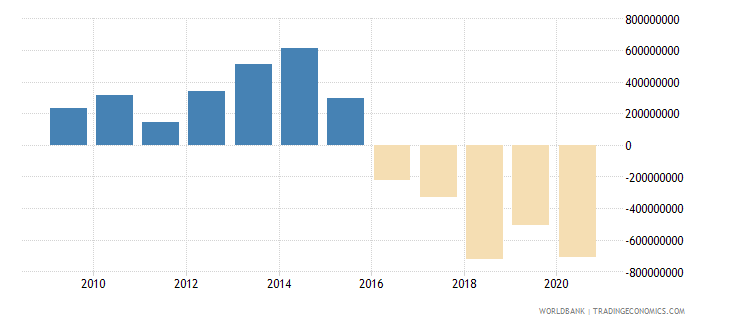 maldives external balance on goods and services us dollar wb data