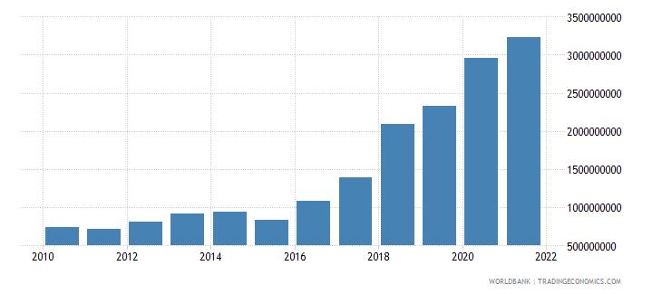 maldives external debt stocks long term dod us dollar wb data