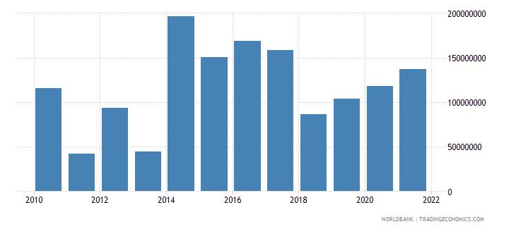 maldives external debt stocks private nonguaranteed png dod us dollar wb data