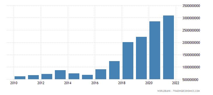 maldives external debt stocks public and publicly guaranteed ppg dod us dollar wb data