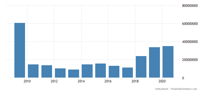maldives external debt stocks short term dod us dollar wb data