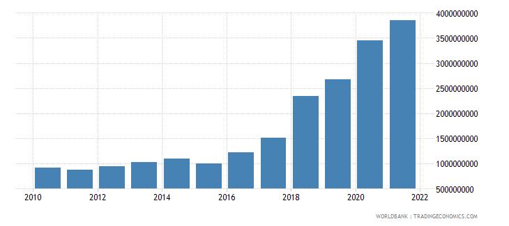 maldives external debt stocks total dod us dollar wb data