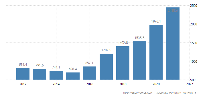 Maldives External Debt