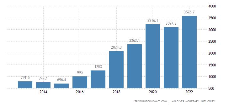 Maldives External Debt