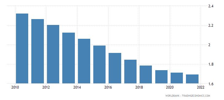 maldives fertility rate total births per woman wb data