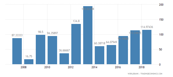 maldives fertilizer consumption kilograms per hectare of arable land wb data
