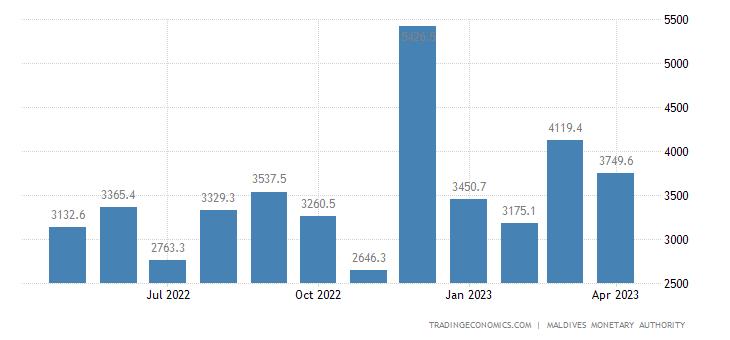 Maldives Fiscal Expenditure
