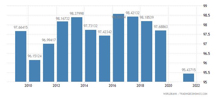 maldives food exports percent of merchandise exports wb data