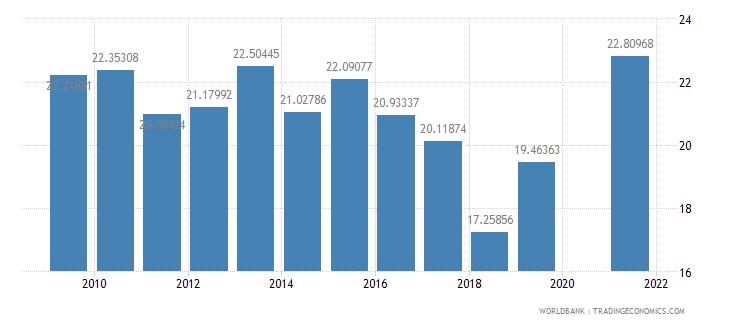 maldives food imports percent of merchandise imports wb data