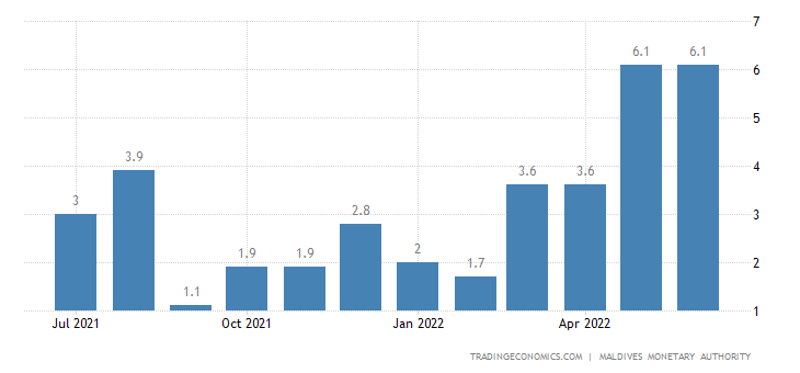 Maldives Food Inflation