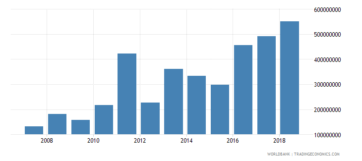 maldives foreign direct investment net inflows in reporting economy drs us dollar wb data