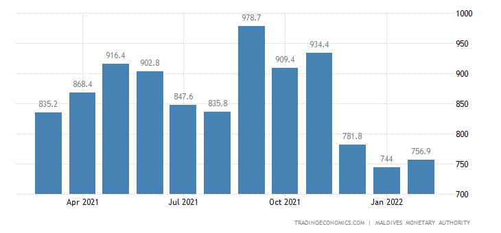 Maldives Foreign Exchange Reserves