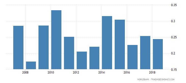 maldives foreign reserves months import cover goods wb data