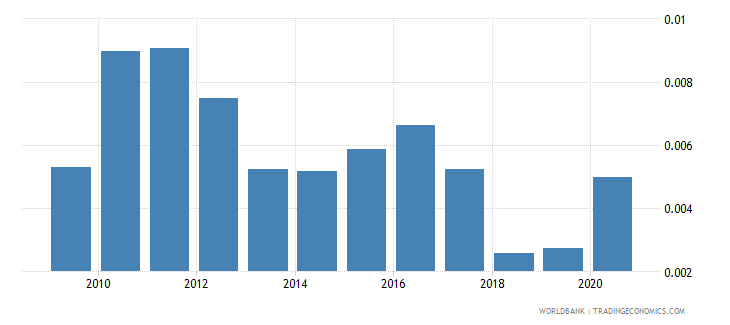 maldives forest rents percent of gdp wb data