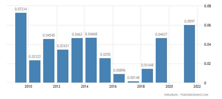 maldives fuel exports percent of merchandise exports wb data
