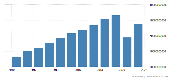 maldives gdp at market prices linked series current lcu wb data