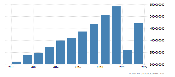 maldives gdp constant 2000 us dollar wb data