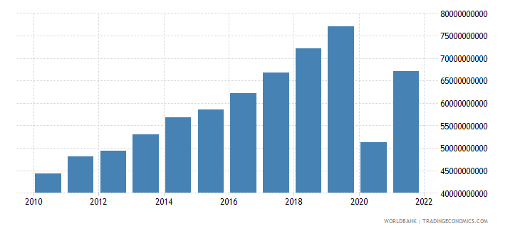 maldives gdp constant lcu wb data