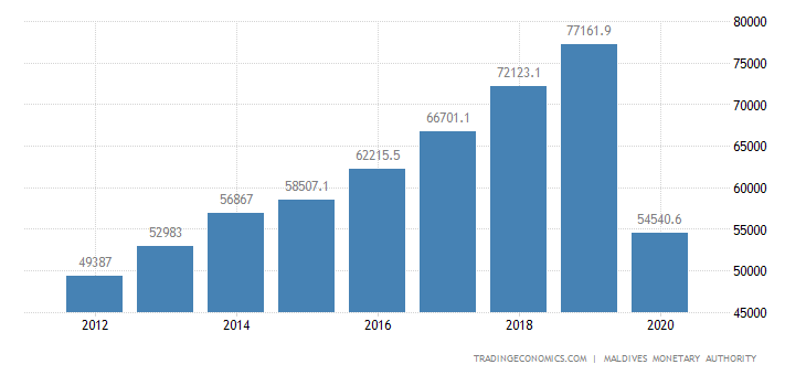 Maldives GDP Constant Prices