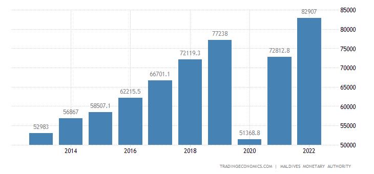 Maldives GDP Constant Prices