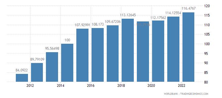 maldives gdp deflator base year varies by country wb data