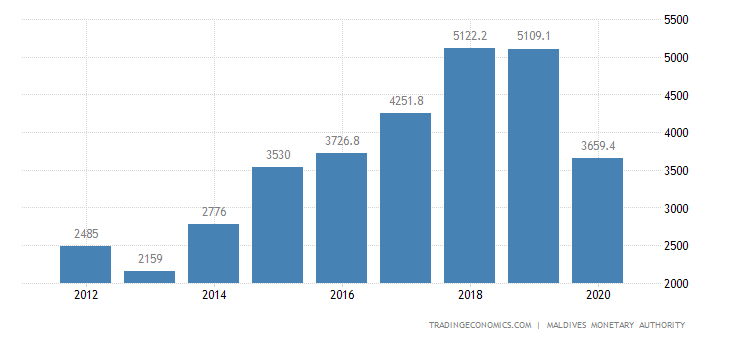 Maldives GDP From Construction