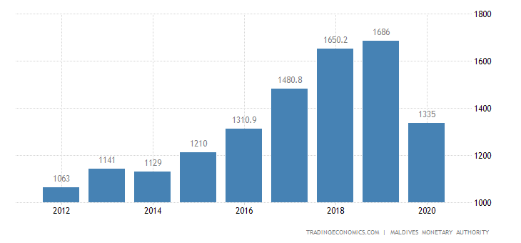 Maldives Gdp From Industry